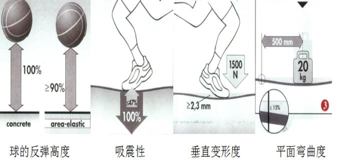 双层龙骨标准型